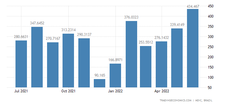 Brazil Exports to Portugal