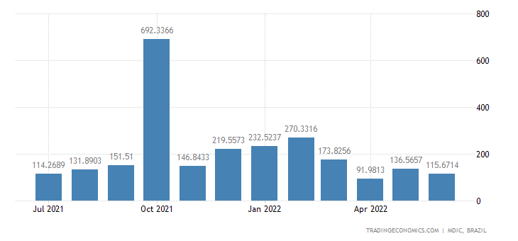 Brazil Exports to Russia