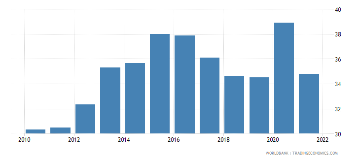 brazil food exports percent of merchandise exports wb data