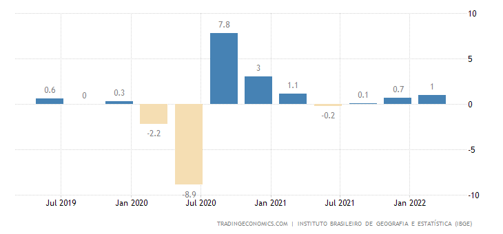 Brazil GDP Growth Rate