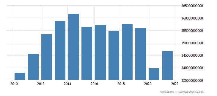 brazil general government final consumption expenditure constant 2000 us dollar wb data