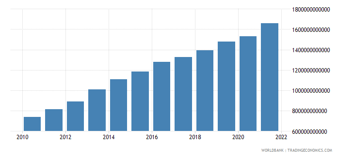 brazil general government final consumption expenditure current lcu wb data