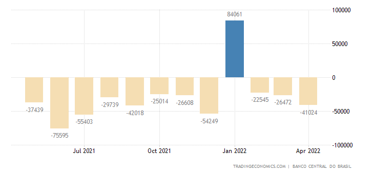 Brazil Government Budget Value