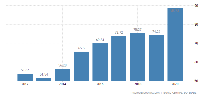 Brazil Government Debt to GDP