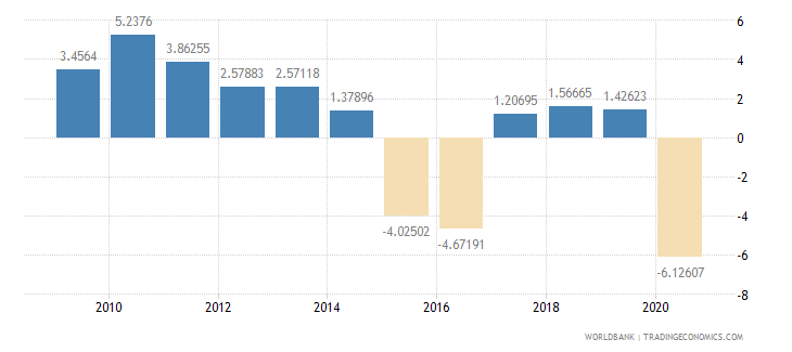 brazil household final consumption expenditure per capita growth annual percent wb data