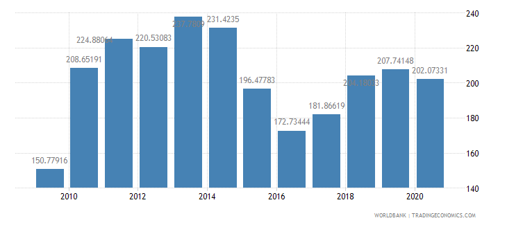 brazil import volume index 2000  100 wb data