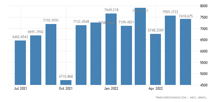 Brazil Imports from Asia