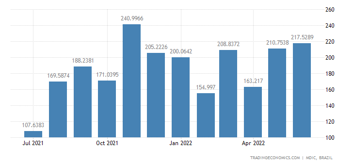 Brazil Imports from Colombia