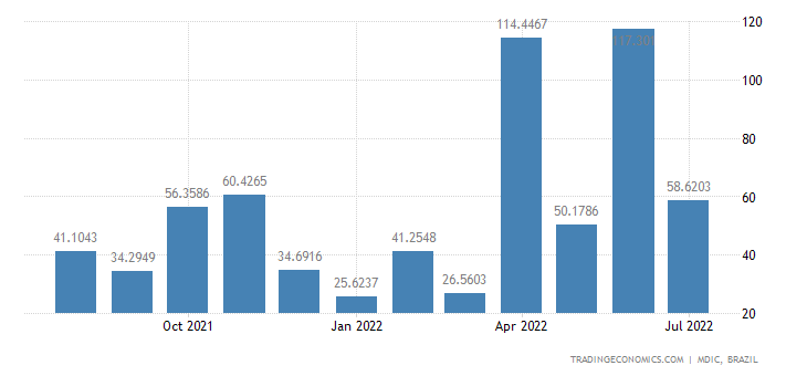 Brazil Imports from Egypt