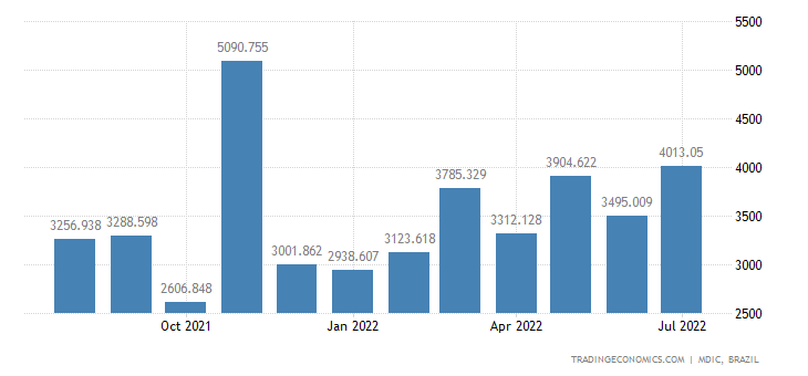 Brazil Imports from European Union