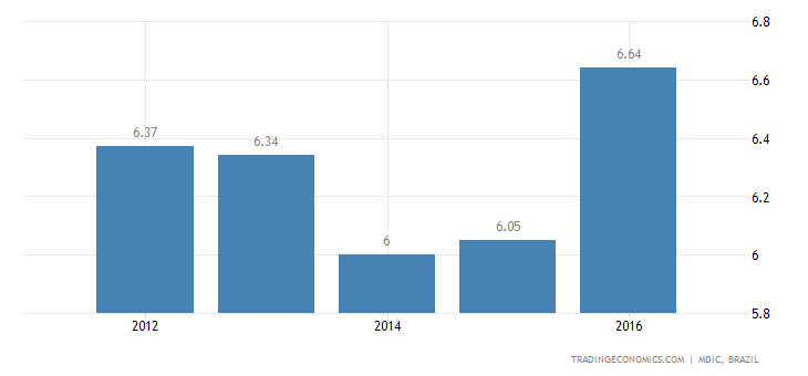 Brazil Imports from Germany - Share of Total Imports