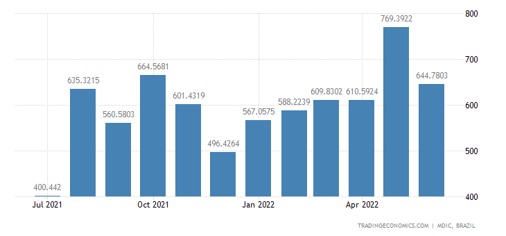Brazil Imports from India