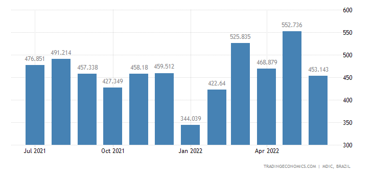 Brazil Imports from Italy