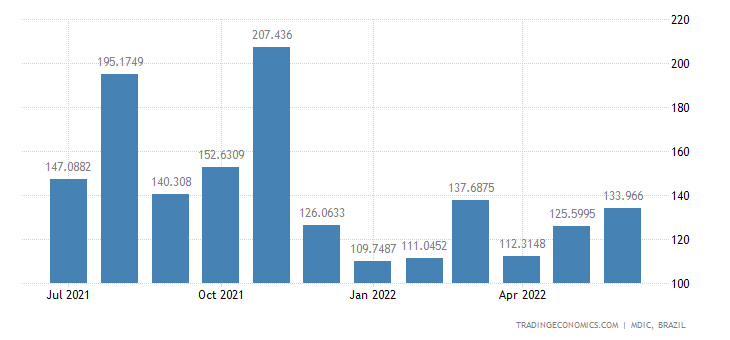 Brazil Imports from Malaysia