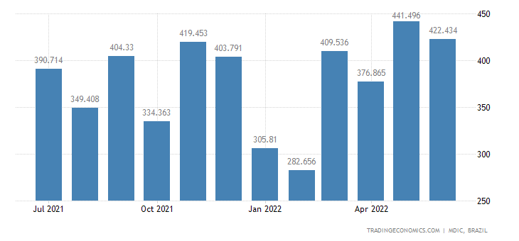 Brazil Imports from Mexico