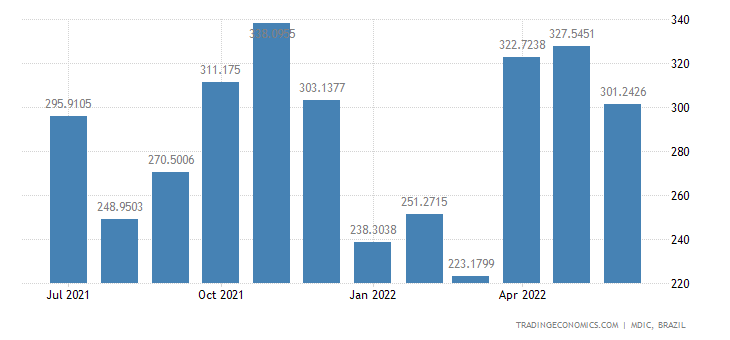 Brazil Imports from Paraguay