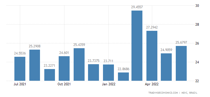 Brazil Imports from Philippines
