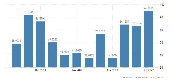 Brazil Imports from Singapore