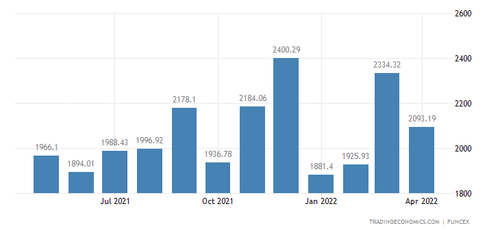 Brazil Imports of - Capital Goods (according to Fu