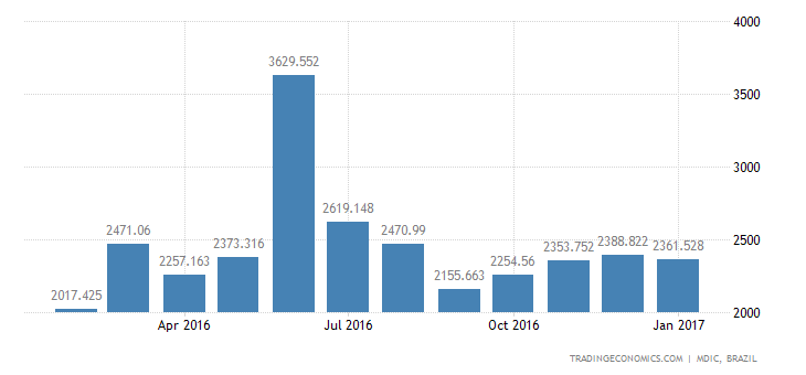 Brazil Imports of Capital Goods