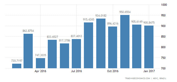 Brazil Imports of Durable Consumer Goods