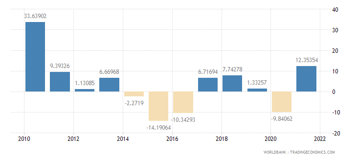 brazil imports of goods and services annual percent growth wb data