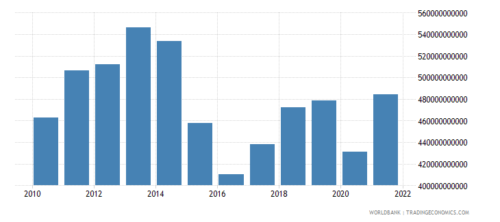 brazil imports of goods and services constant lcu wb data