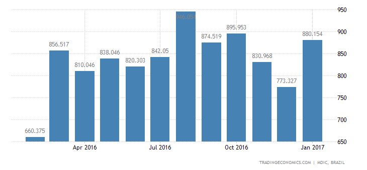 Brazil Imports of Intmdte Prds - Accessories For