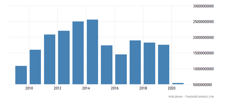 brazil international tourism expenditures for travel items us dollar wb data