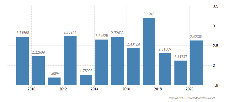 brazil merchandise exports to developing economies in south asia percent of total merchandise exports wb data