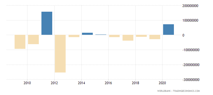 brazil net bilateral aid flows from dac donors japan us dollar wb data