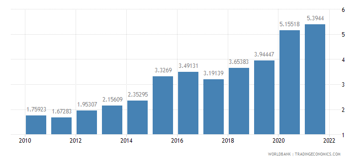 brazil official exchange rate lcu per us dollar period average wb data