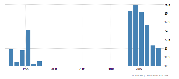 brazil percentage of enrolment in pre primary education in private institutions percent wb data