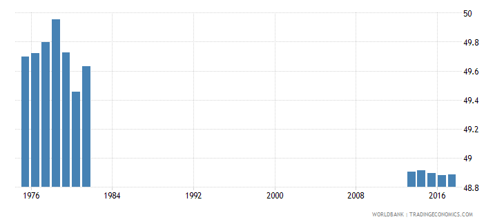 brazil percentage of students in pre primary education who are female percent wb data