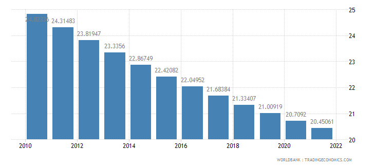 brazil population ages 0 14 percent of total wb data