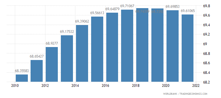 brazil population ages 15 64 percent of total wb data
