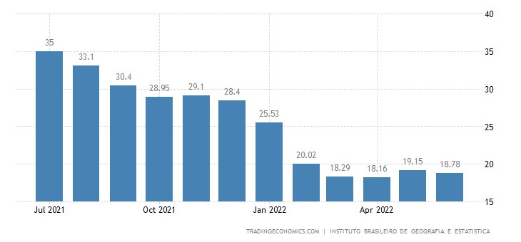 Brazil Producer Prices Change