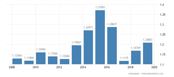 brazil research and development expenditure percent of gdp wb data