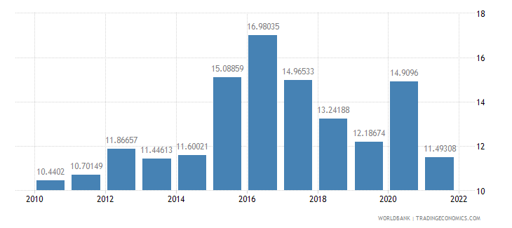 brazil total reserves in months of imports wb data