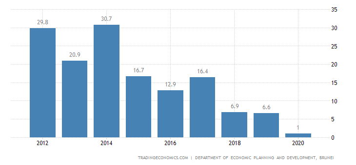Brunei Current Account to GDP