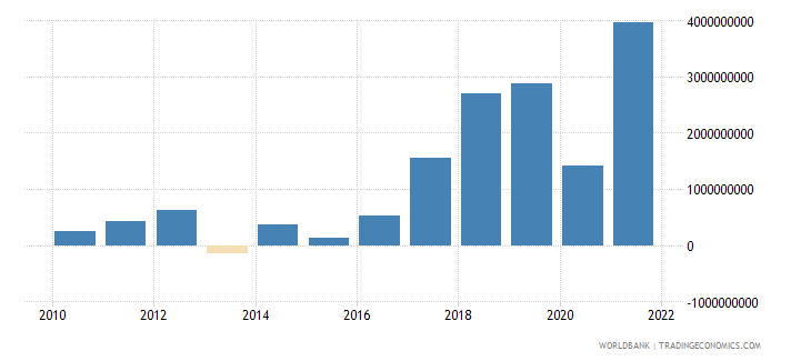 bulgaria changes in inventories current lcu wb data