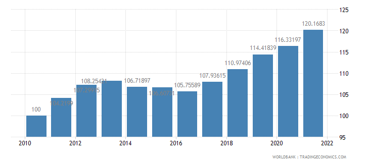 bulgaria consumer price index 2005  100 wb data