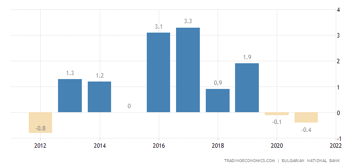 Bulgaria Current Account to GDP