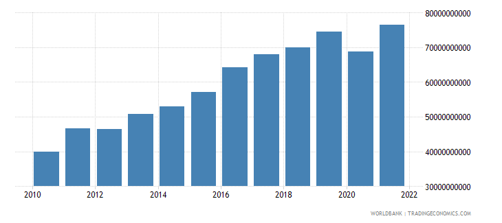 bulgaria exports as a capacity to import constant lcu wb data
