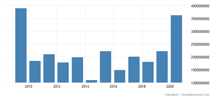 bulgaria foreign direct investment net inflows bop us dollar wb data