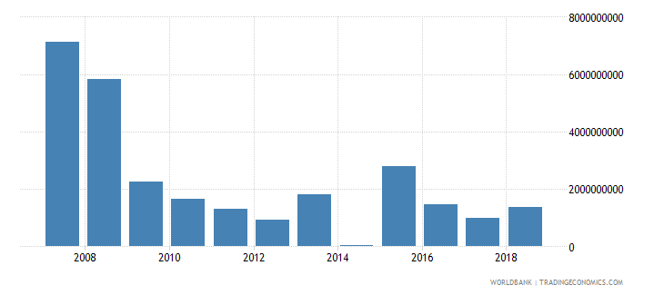 bulgaria foreign direct investment net inflows in reporting economy drs us dollar wb data