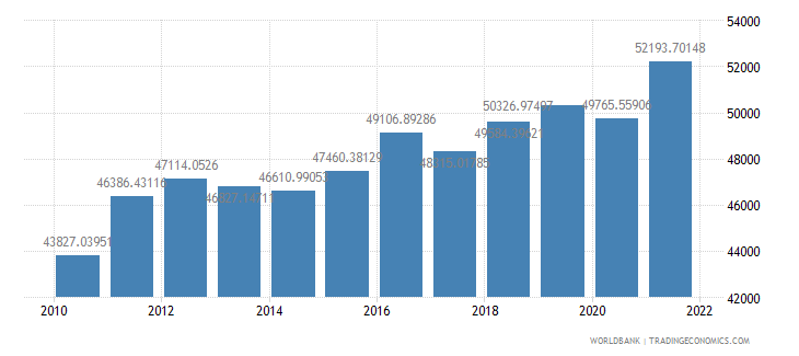 bulgaria gdp per person employed constant 1990 ppp dollar wb data