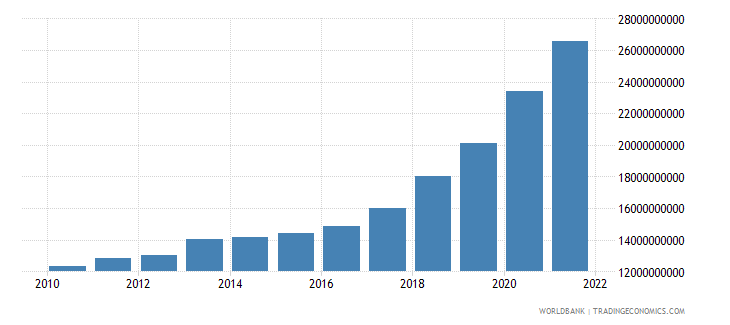 bulgaria general government final consumption expenditure current lcu wb data