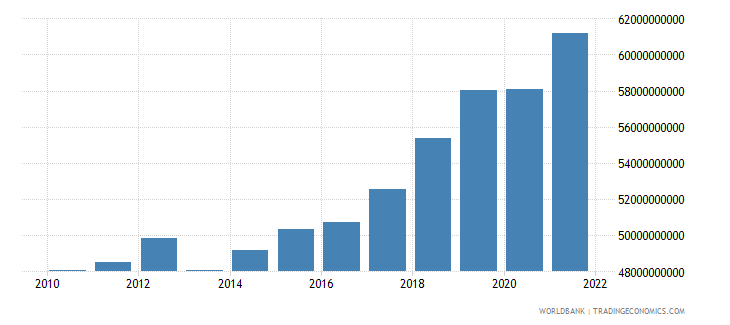 bulgaria gross national expenditure constant 2000 us dollar wb data