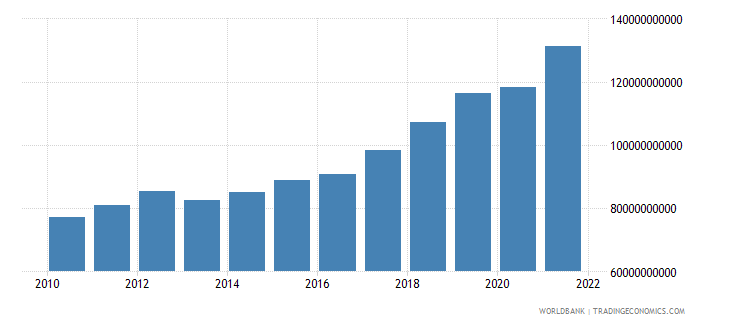 bulgaria gross national expenditure current lcu wb data